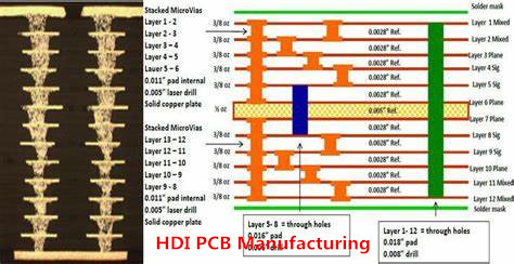 HDI PCB Manufacturing And Its Cost